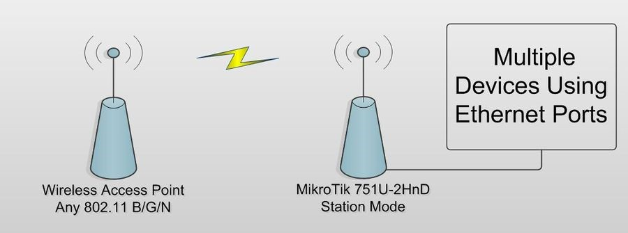 How to make a Mikrotik act as a wireless station - Powered by Kayako