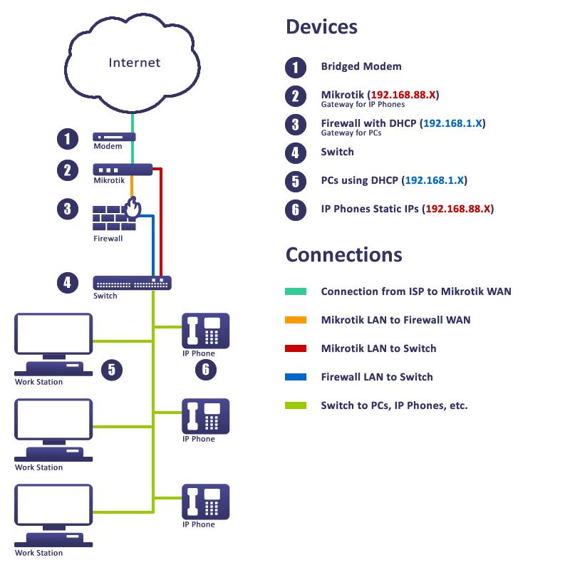 Network Layout using Mikrotik & Firewall